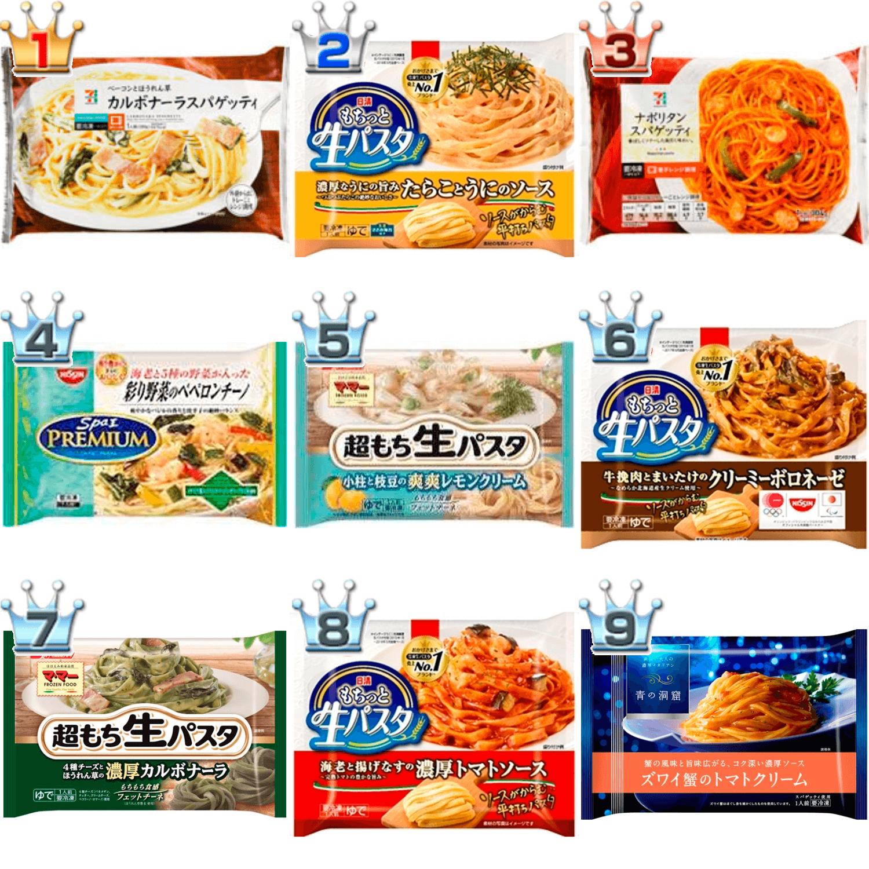 ランキング 冷凍 2019 食品
